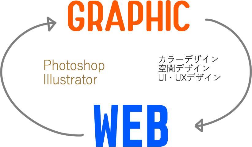 グラフィックデザイナーとWEBデザイナーの相乗効果